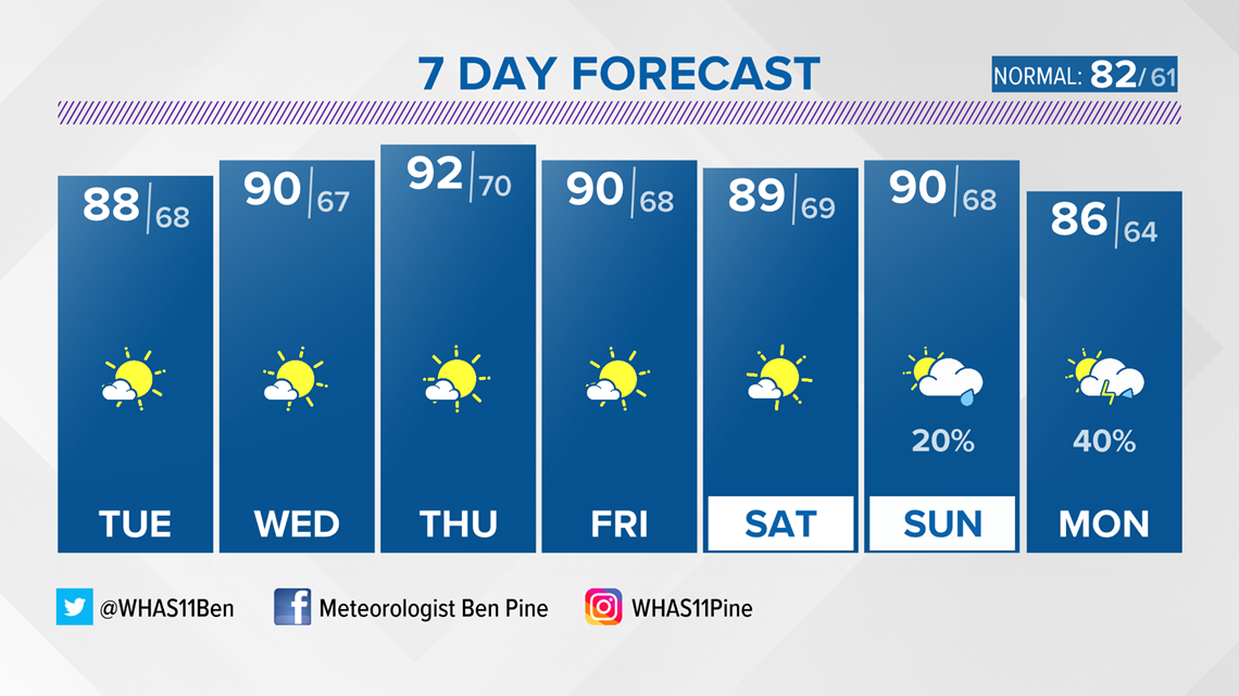 Very warm and dry this week!