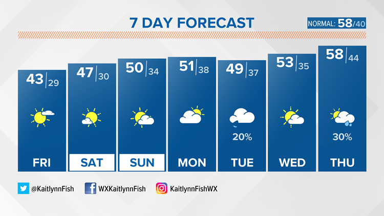 A few degrees warmer this weekend