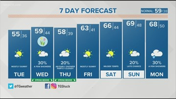 7-day forecast: Sunny, cool start to the work week
