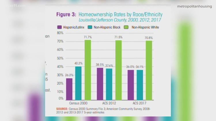 Louisville program aims to create generational wealth through homeownership