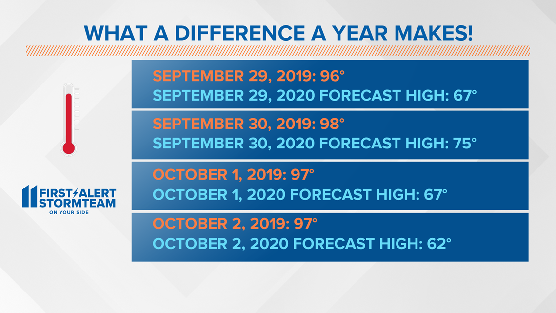 From Record Early Fall Heat In 2019 To Sweater Weather In 2020 What A Difference In Temperatures Into Early October Whas11 Com