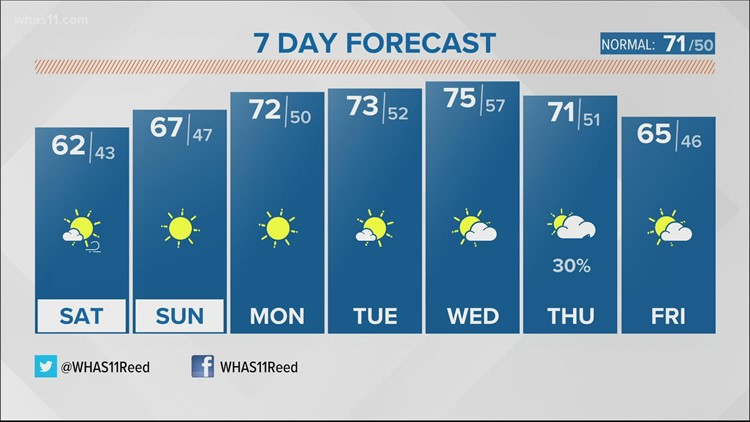 Scattered rain and storms tonight, Fall returns this weekend