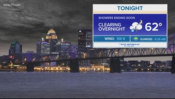 Storms clearing overnight, mostly sunny Monday