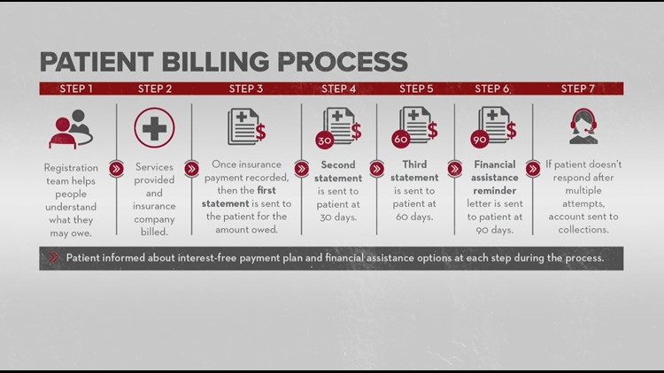 Patient billing process