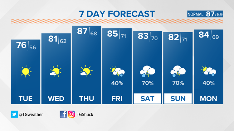 A nice break from the muggy weather into the mid-week