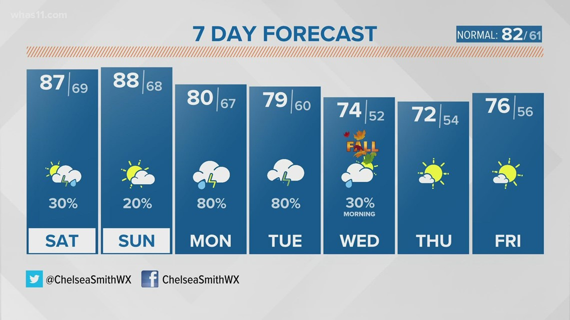 Warm and humid weekend, more rain early next week