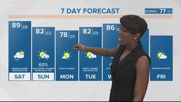 7-day forecast: Bring on the sun, summerlike temperatures!