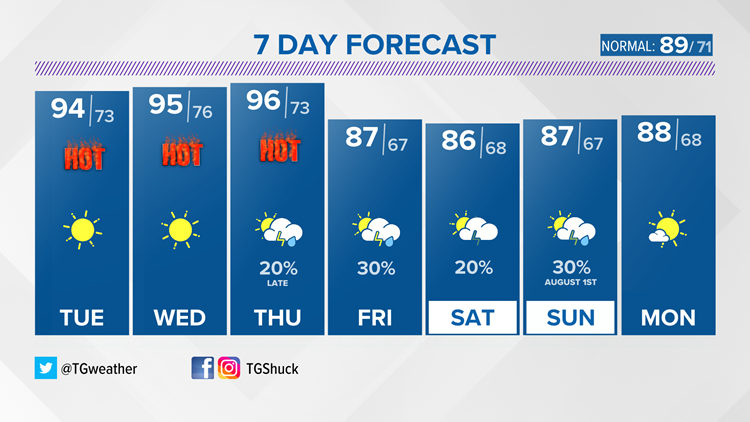 Staying hot and humid through mid-week