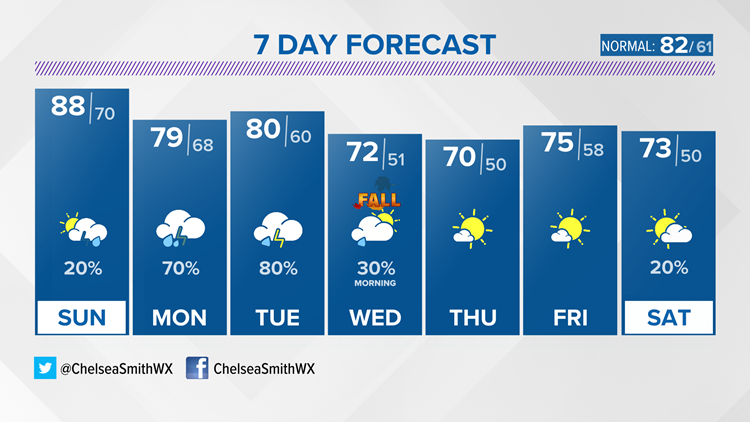 Warm and humid weekend, rain start to the week