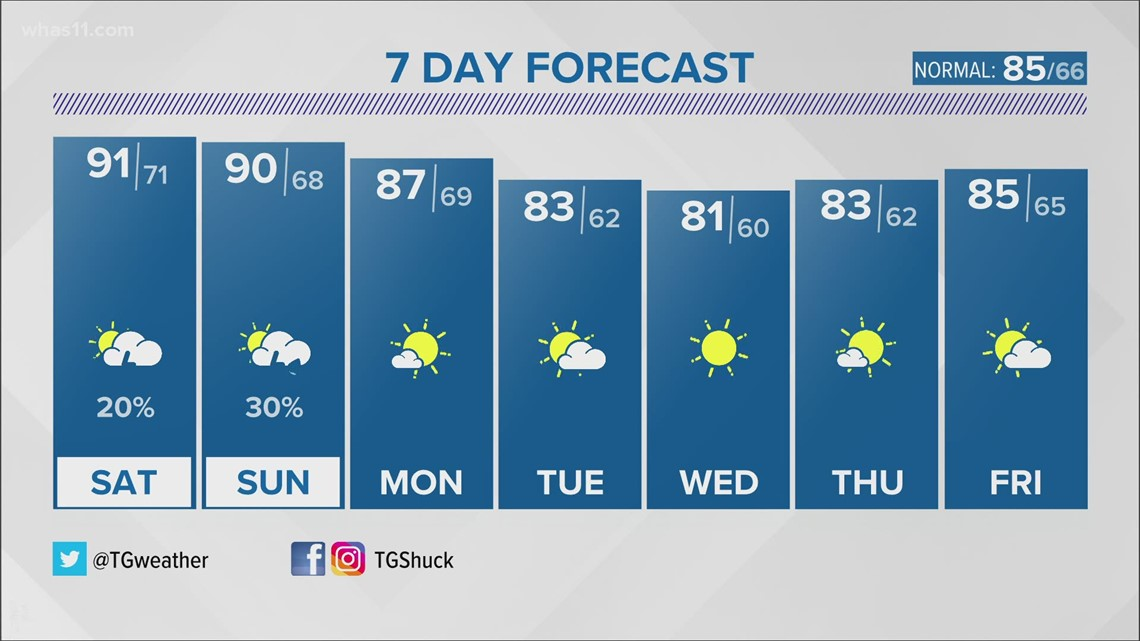 Hot and a bit humid this weekend but more comfortable air is not far off