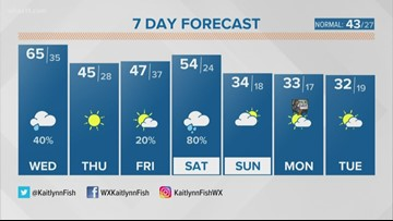 Rainy Wednesday with more rain this weekend