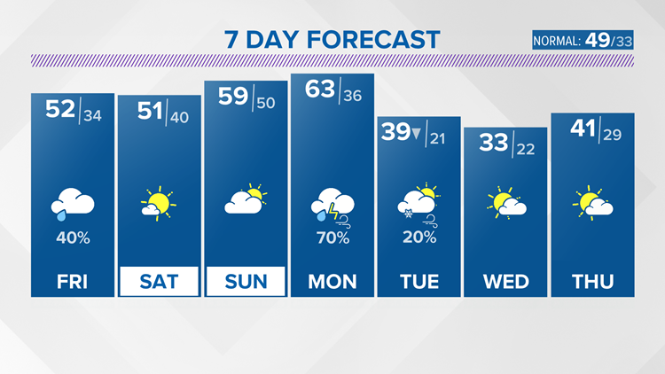 A few showers possible Friday before we dry out again into the weekend