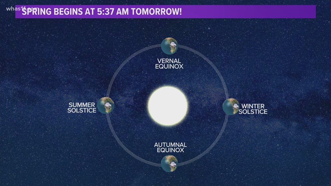 What is the 'Vernal Equinox'?