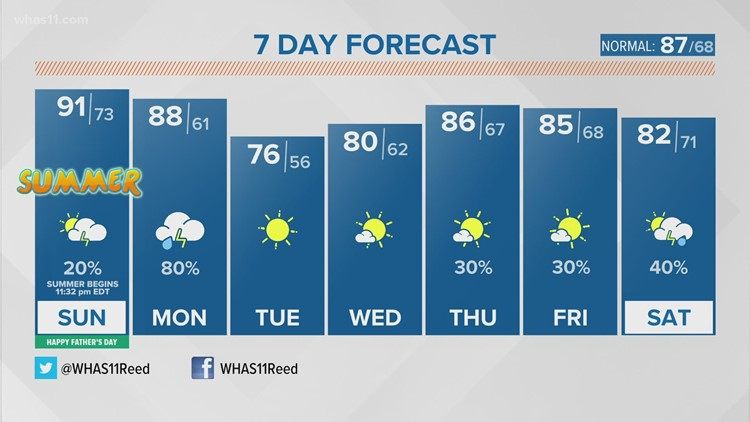 Father's Day & Summer Arrive! Heat & Humidity Are Already Here