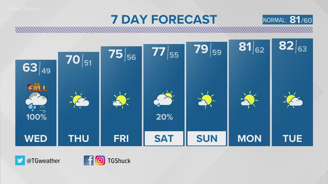 First Alert StormTeam: A rainy Wednesday to bring in fall