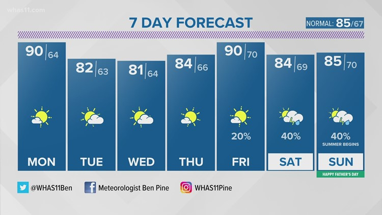 Hot, humid conditions continue through Sunday evening