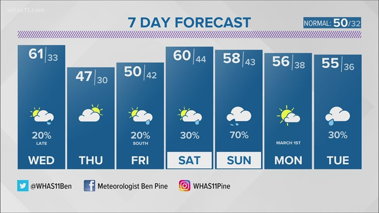 Spring-like temperatures hang around a few more days