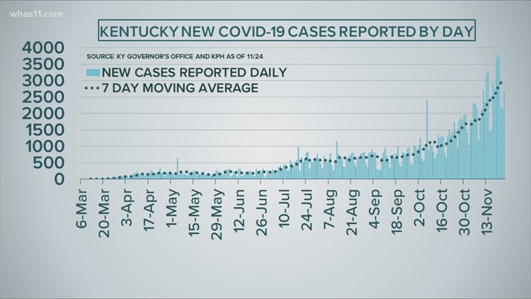COVID cases continue to rise as Thanksgiving nears