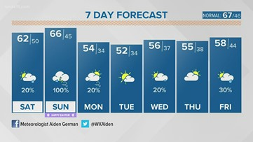 Cool and breezy Friday, but a little warmer for the weekend