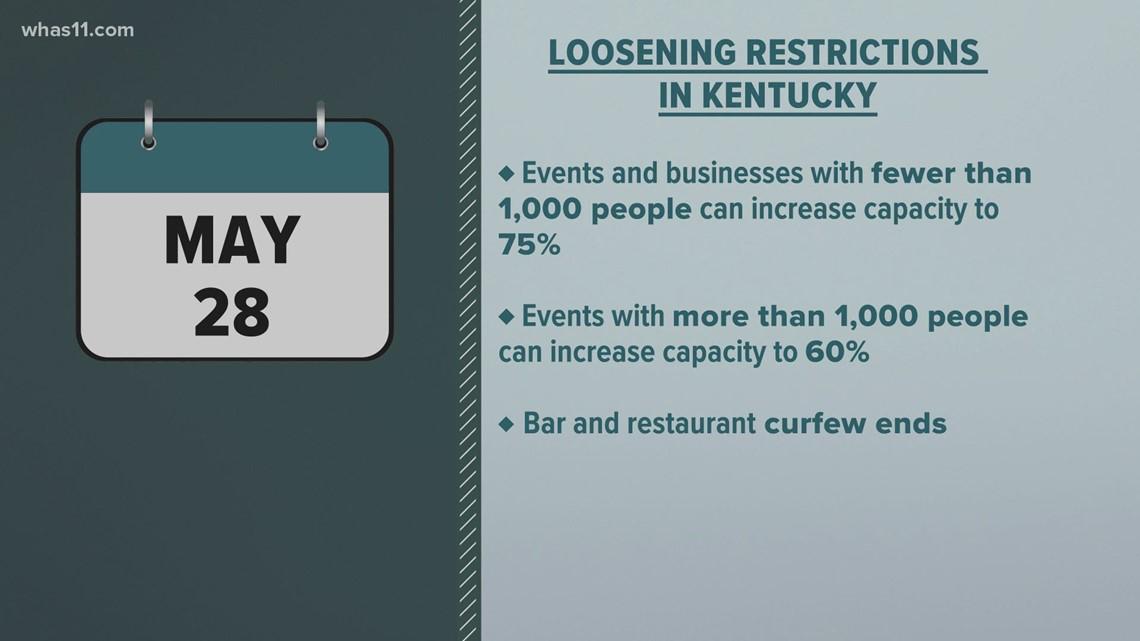 Kentucky loosening capacity restrictions ahead of Memorial Day weekend