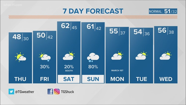 Cooler temps arrive to close out the workweek