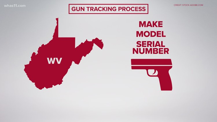 How guns are tracked in the United States