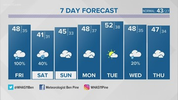 A wet finish to the week on tap for Kentuckiana