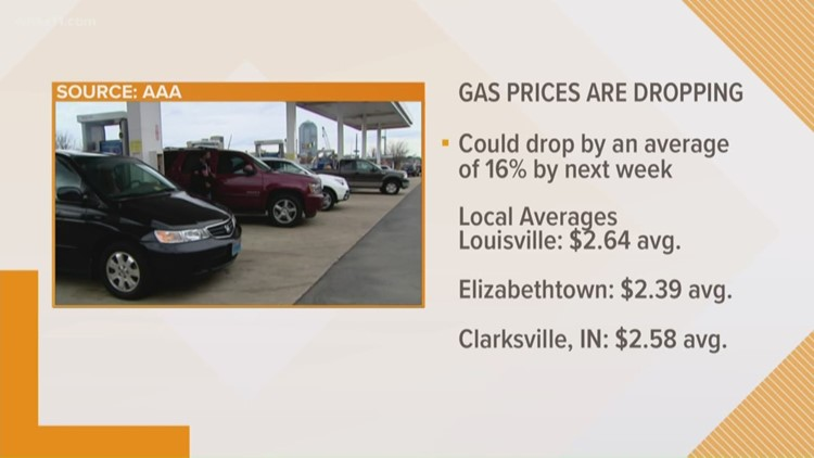Gas prices expected to start dropping more, according to AAA