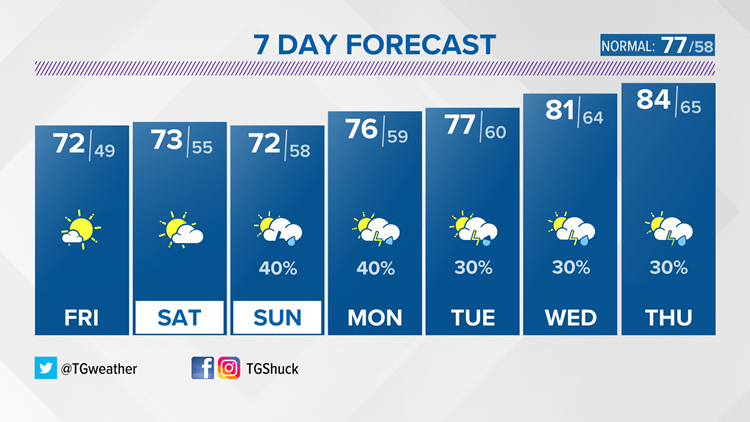 Pleasant mid-May weather continues into the weekend