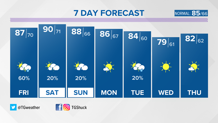 Coming up...a break from the humid, stagnant weather pattern