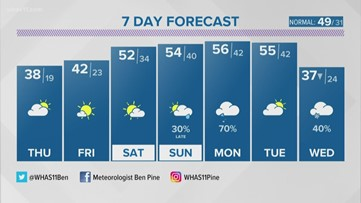 Chilly air will close out the week