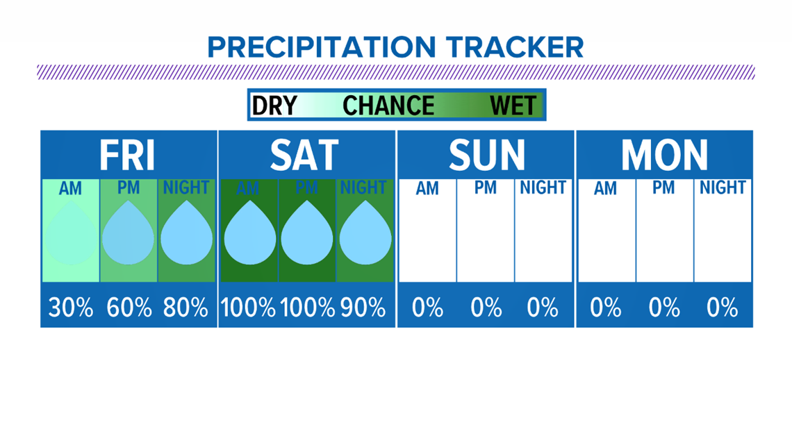 Scattered showers tonight with heavier rain on Saturday