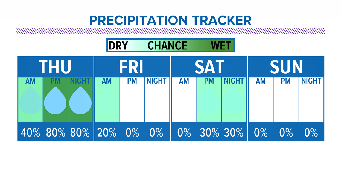 Wet and unsettled weather is set to continue into the late week