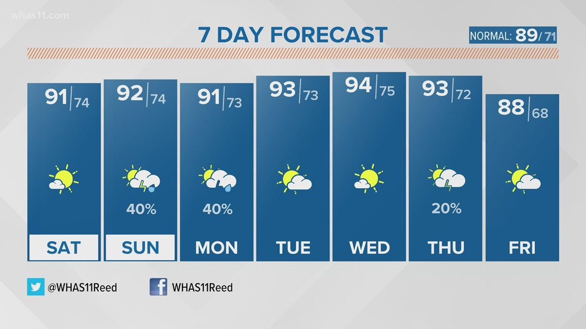 Back to reality as heat and humidity return for the weekend
