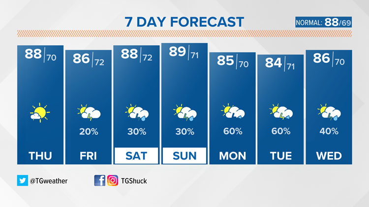 Warming up on this Thursday with muggy air to follow Friday