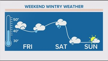 Storm system coming this weekend