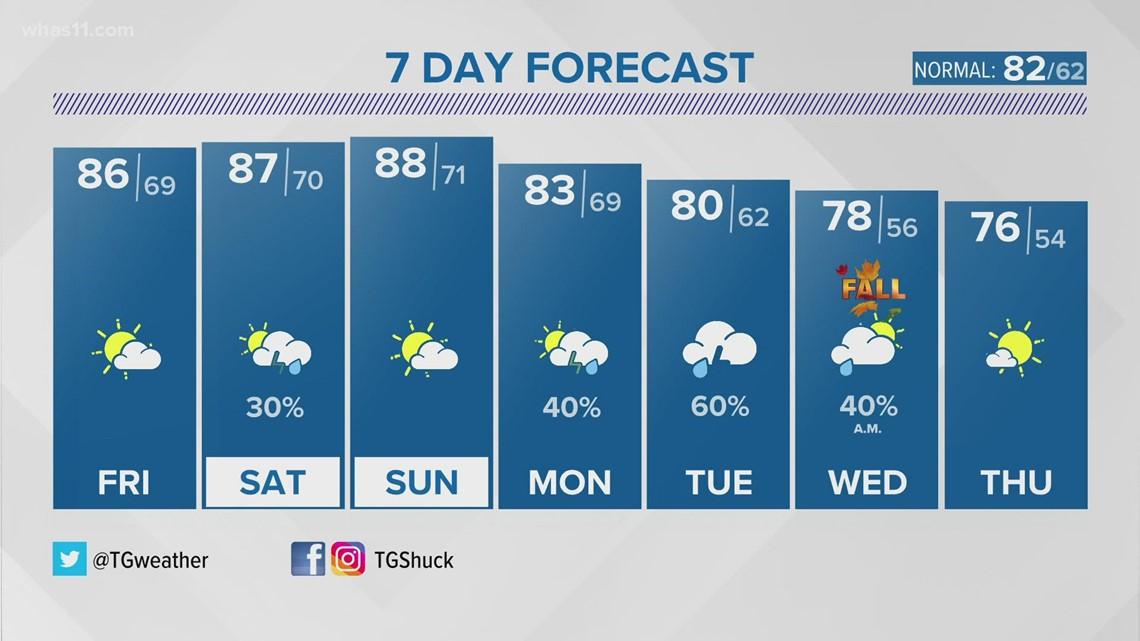 Late summer pattern sticks around through the final weekend of summer