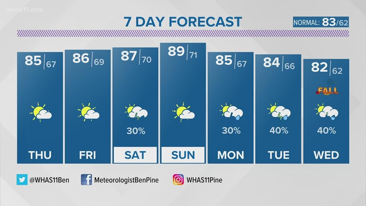 Drying out a bit through the late week
