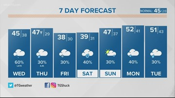 Mix bag of weather coming to Kentuckiana