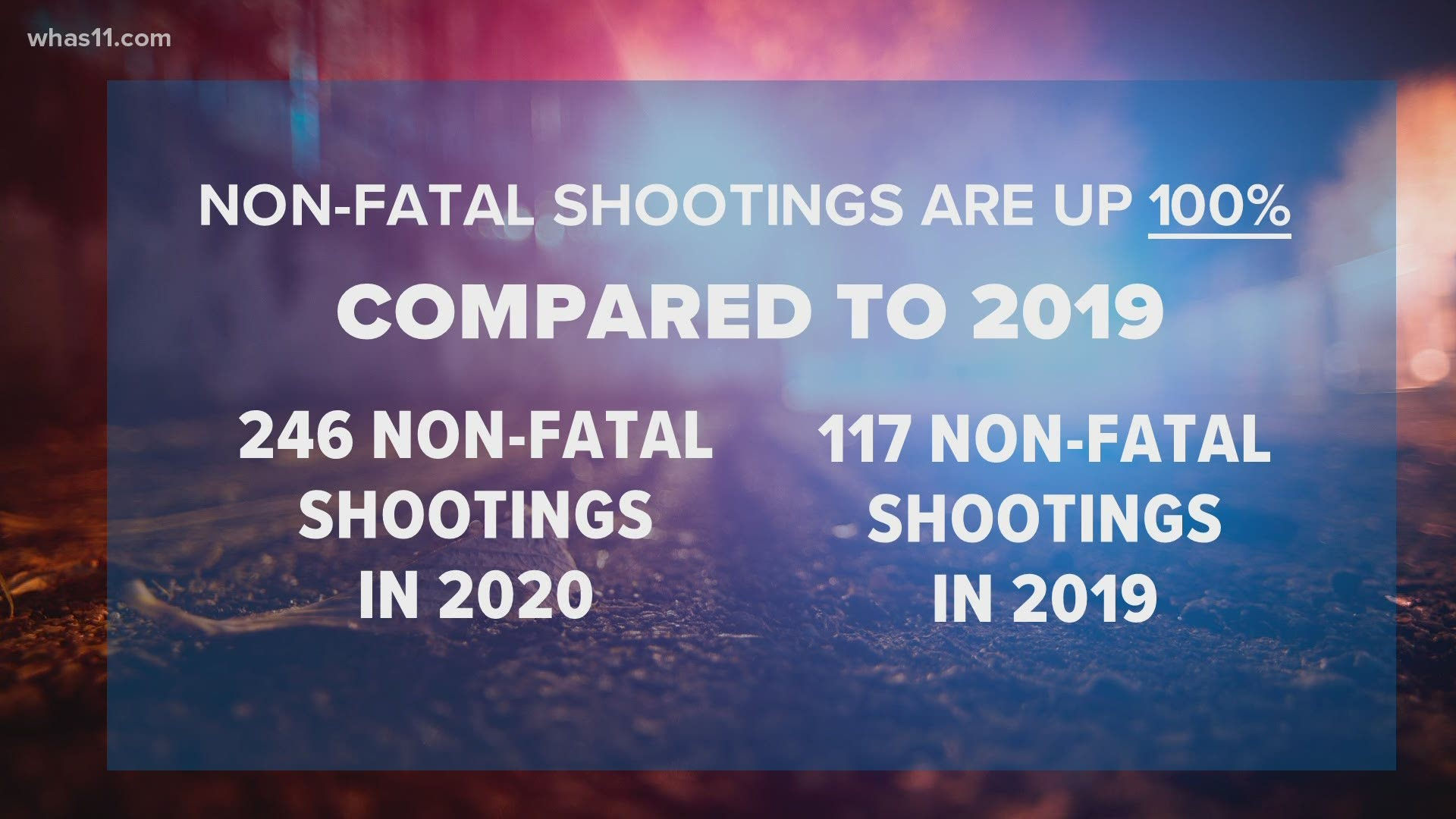 Number of shootings in Louisville higher in 2020 than years past |  whas11.com