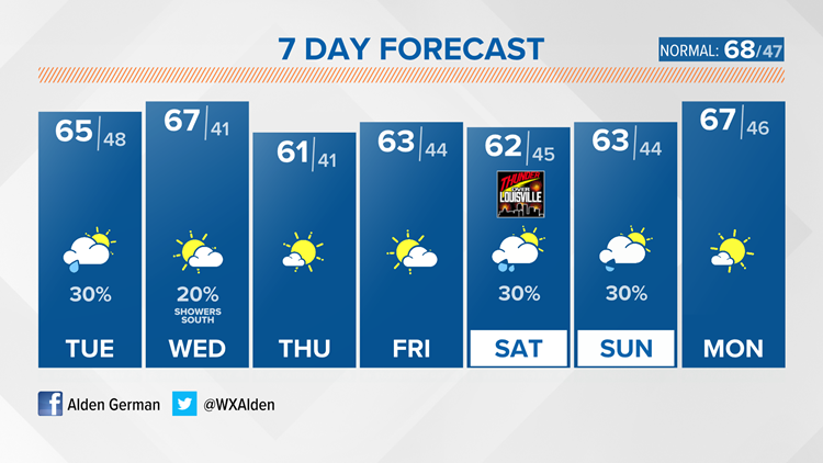 A spotty shower or two Tuesday, but still a quiet forecast