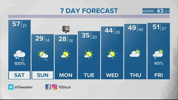 Wet weather on the way for Saturday