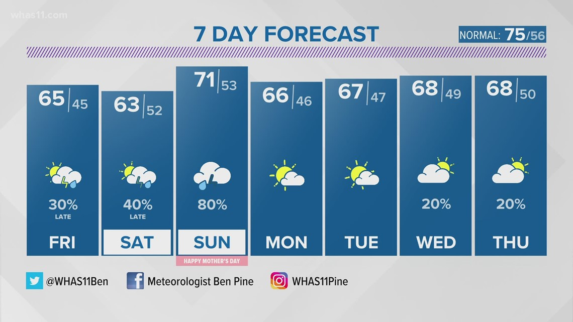 Cool May temps, with more rain chances!