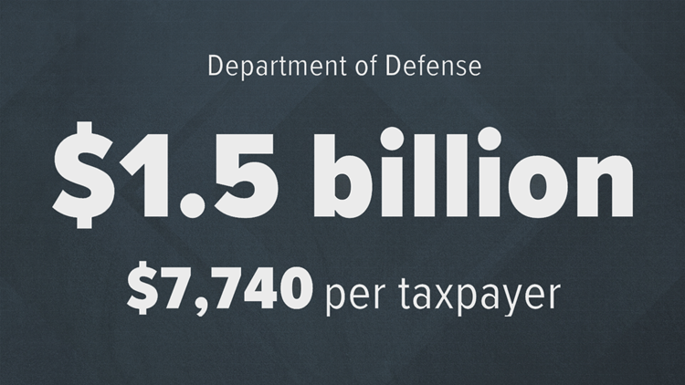 Department of Defense stat 2