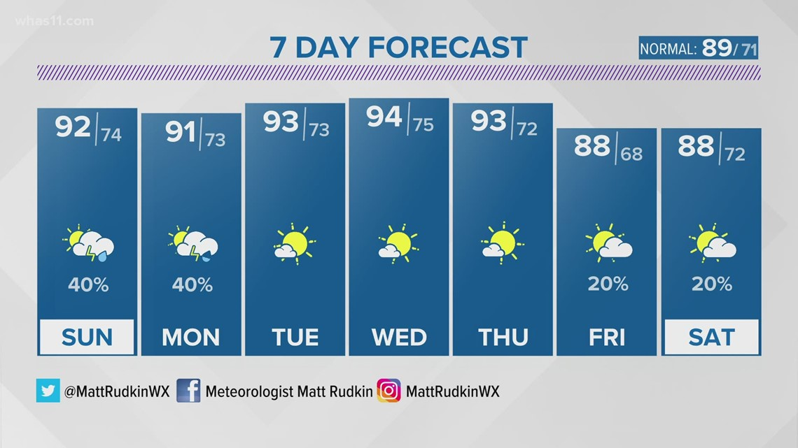 Heat continues into Sunday