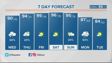 T.G.'s Wednesday Morning Forecast