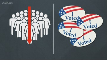 The Ins and Outs of the Kentucky Primary Process